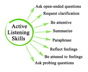 Image - Effective Listening Skills
